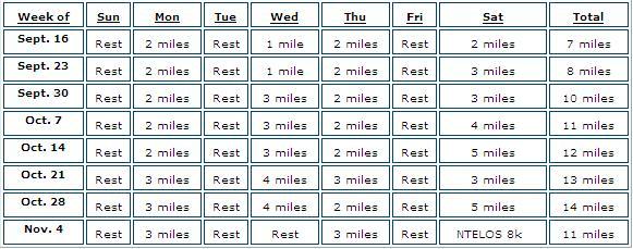 nTelos 8k Training Schedule